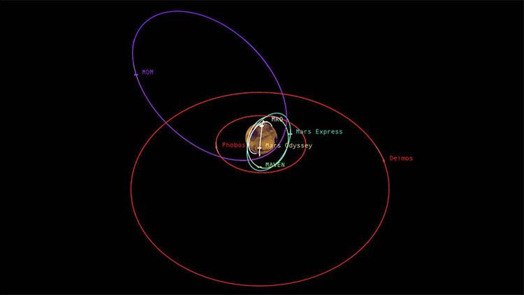 Congestión satelital en la órbita de Marte
