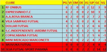 Futsal Jauense 2014