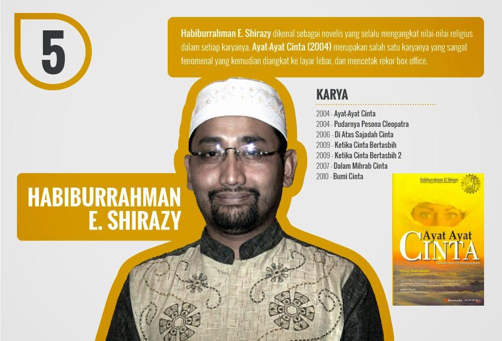 http://3.bp.blogspot.com/-1dDjALTx7CI/VHb0e_O6RlI/AAAAAAAABkA/_kqWnB7gOmo/s000/habiburrahman_el_shirazy.jpg