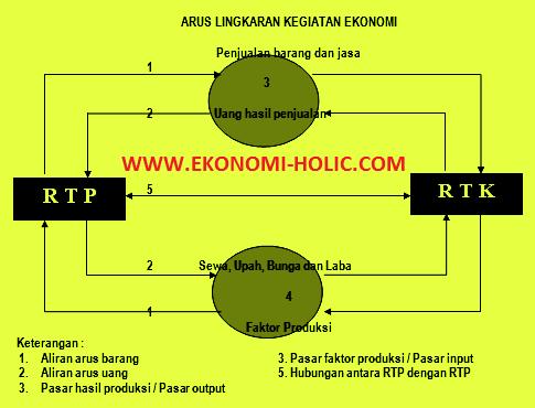 Diagram arus kegiatan ekonomi the circular flow diagram belajar berikut adalah gambar diagram arus lingkar kegiatan ekonomi circular flow diagram ccuart Images