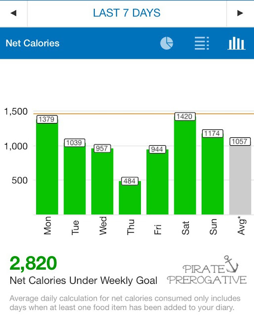 Week 20 My Fitness Pal stats