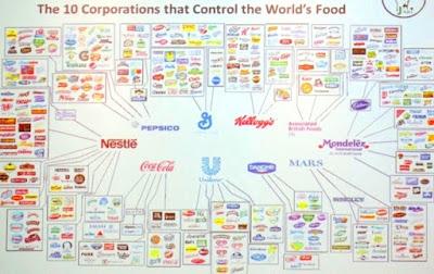 Perusahaan Pangan Terbesar di Dunia