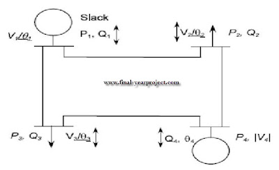 Load Flow Study in Power System