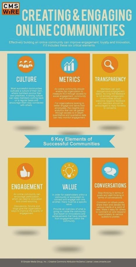 Infografía, 6 claves de las comunidades virtuales
