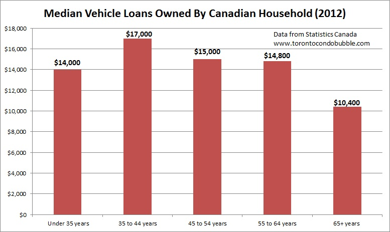 median auto loans in canada across demographics