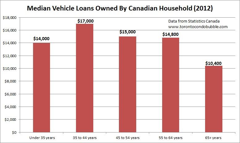 median auto loans in canada across demographics