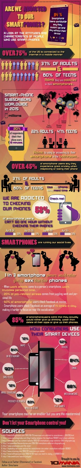 Are we addicted to smartphones?