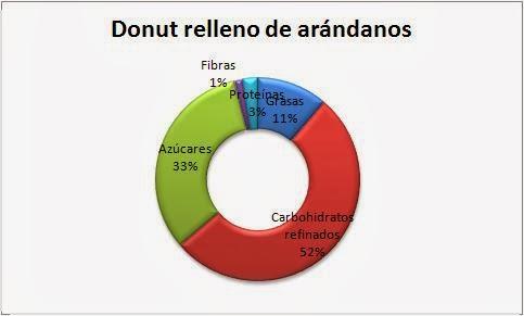 propiedades nutricionales donut relleno arandanos dunkin