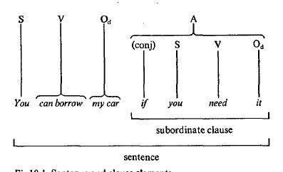 kalimat bahasa inggris, pola kalimat dasar, contoh kalimat bahasa inggris