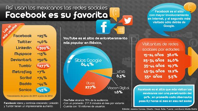 El 90% de los mexicanos que tienen acceso a internet tienen redes sociales; Facebook su favorita
