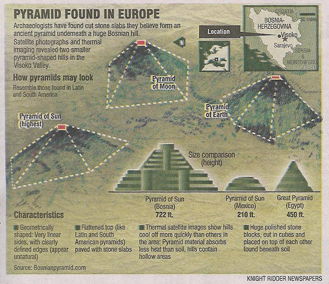 Bosnian Pyramid Diagram