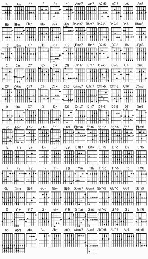 Letu0026#39;s Jam.: Guitar Chords List