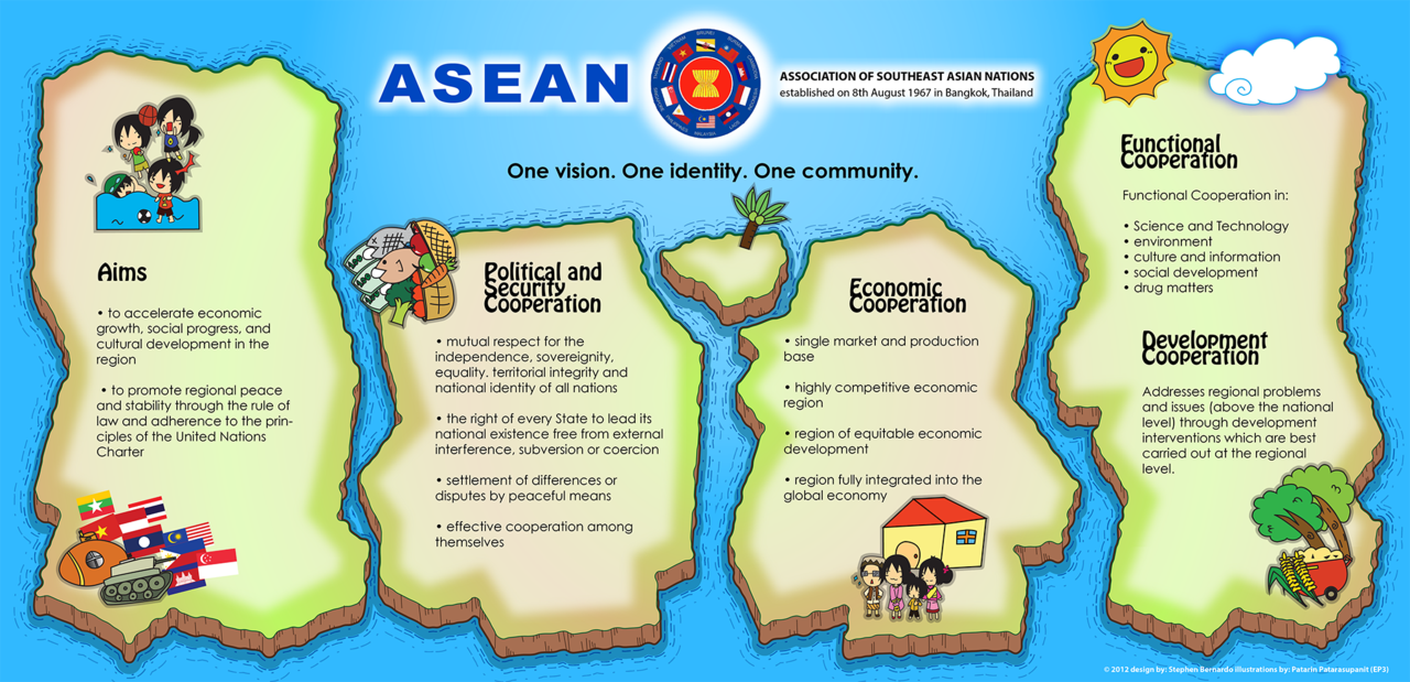 The ASEAN community 2025 vision: What is in it for me?