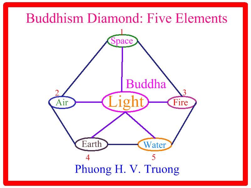 Buddhism Diamond with 5 Big Elements