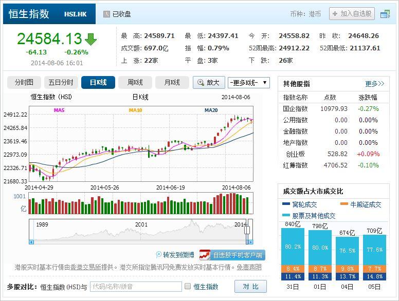 中国株コバンザメ投資 香港ハンセン指数20140806