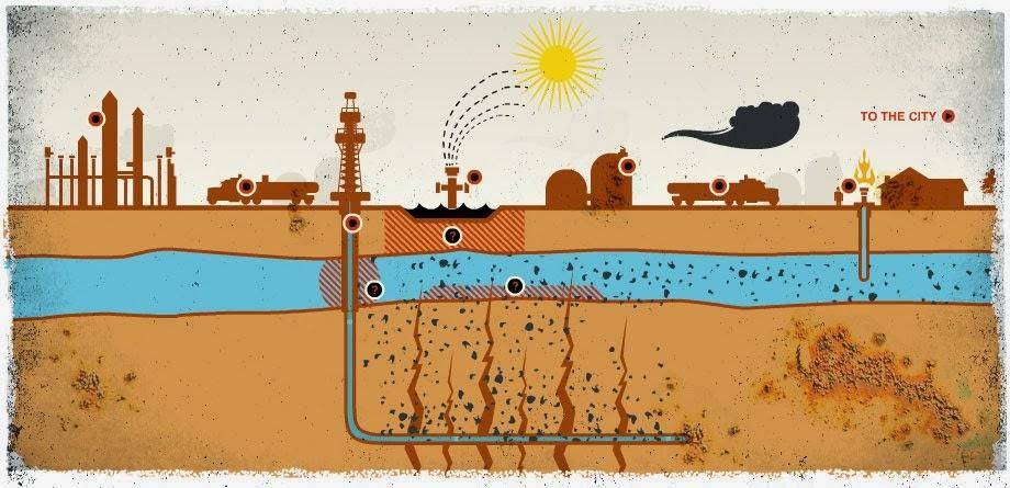 Fracking: Ο νέος εφιάλτης
