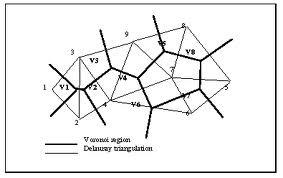 Νίκος Λυγερός - Aπό τα διαγράμματα Voronoi στην τριγωνοποίηση του Delaunay