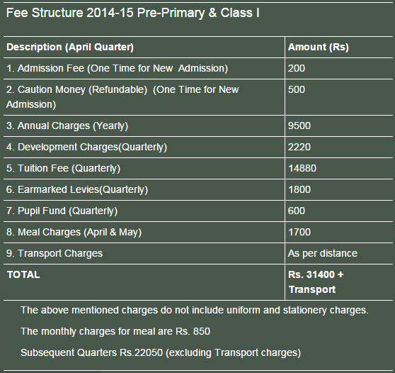 FEE STRUCTURE 2014-15 Class II TO X Maxfort School Dwarka