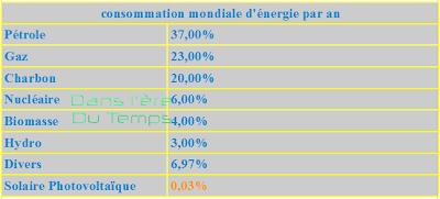 Consommation mondiale d'énergie par an
