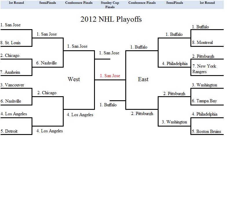 A Denver Hockey Fan 2011 12 Playoff Predictions