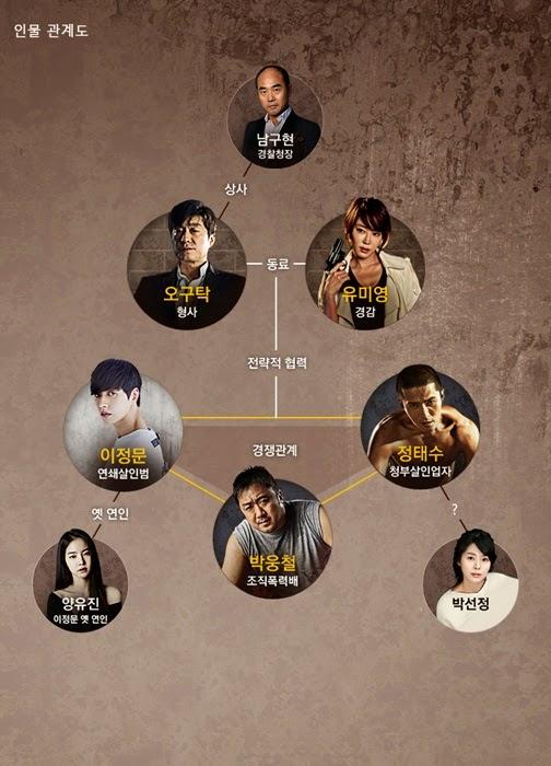 Korelasi antar tokoh di Drama Bad Guys