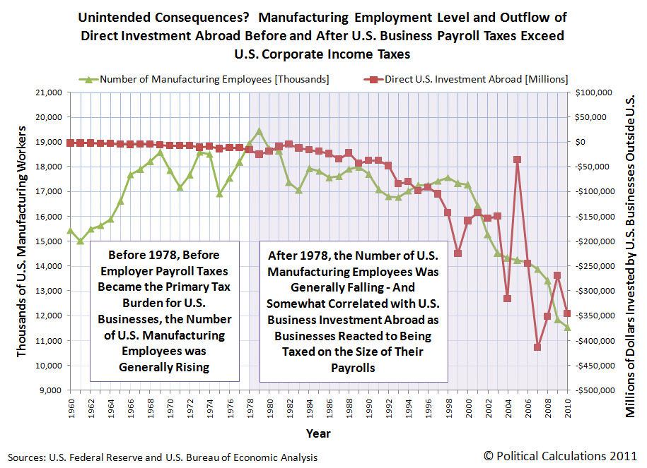 Unintended Consequences of Having Payroll Taxes Higher than Corporate Income Taxes, 1960-2010