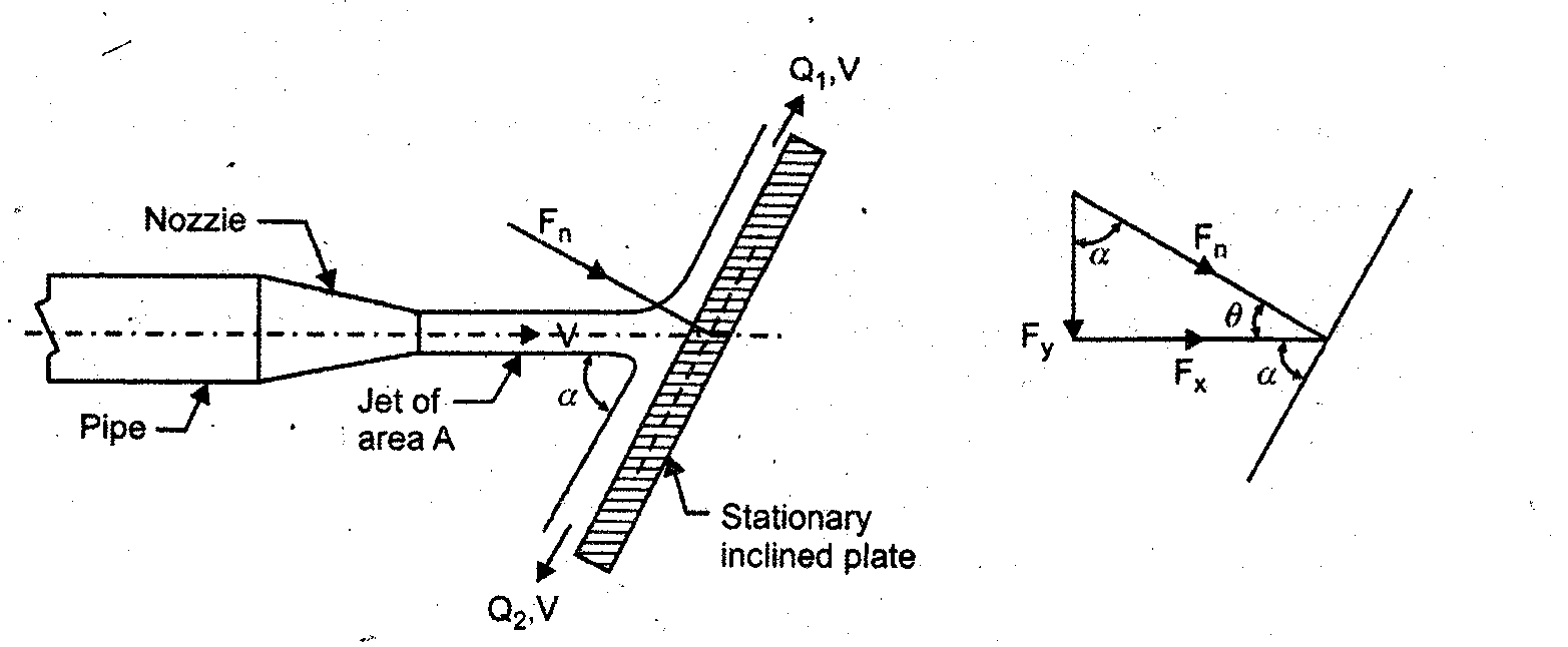 application of impact of jet on vane A h m 531 impact of a jet by: mu'men al-otoom the civil engineering center 1 visit wwwahm531com for more lecture notes and e-books object: to study the relation between the force produce and the change of generated by impact of the jet on the vane may be measured by.