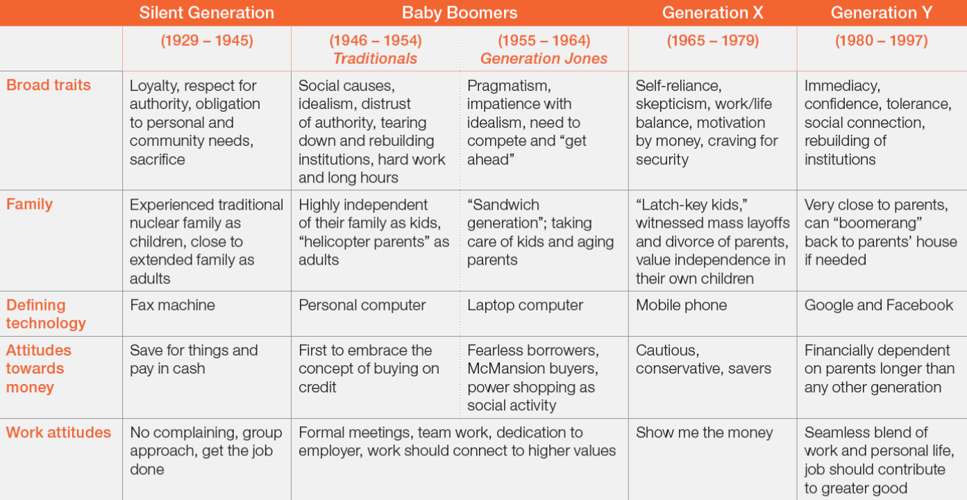 the vantage point  generational cohorts in us society