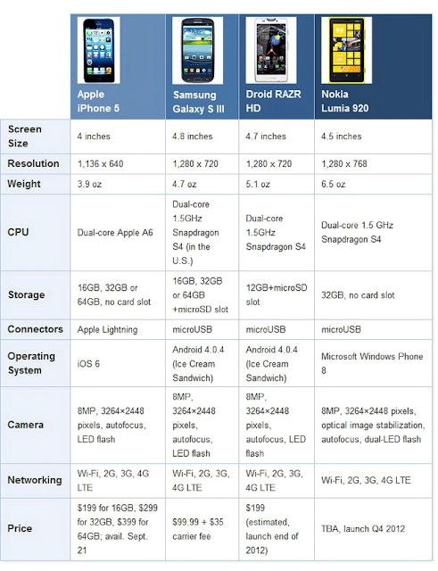 Perbandingan Smartphone Terbaru