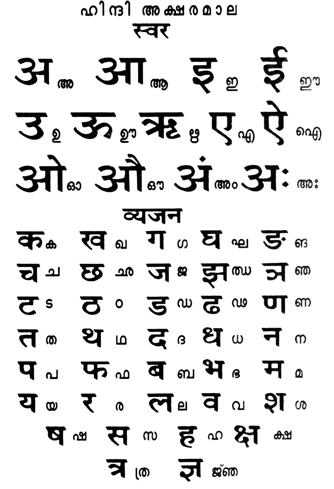 Hindi Malayalam Alphabets