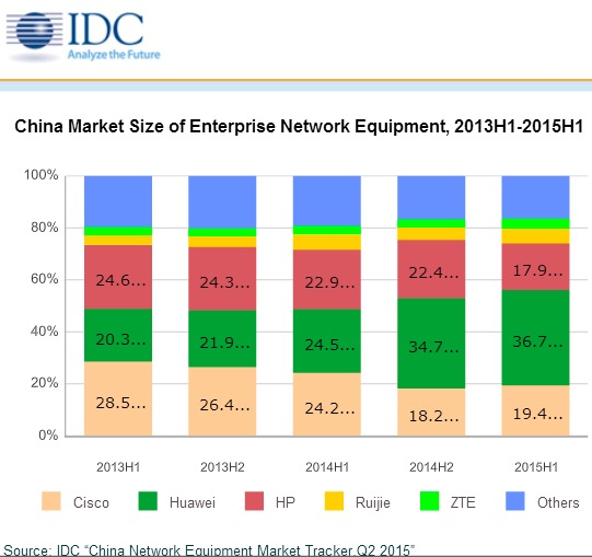 China markets size of enterprise network equipment, 2013H1-2015H1