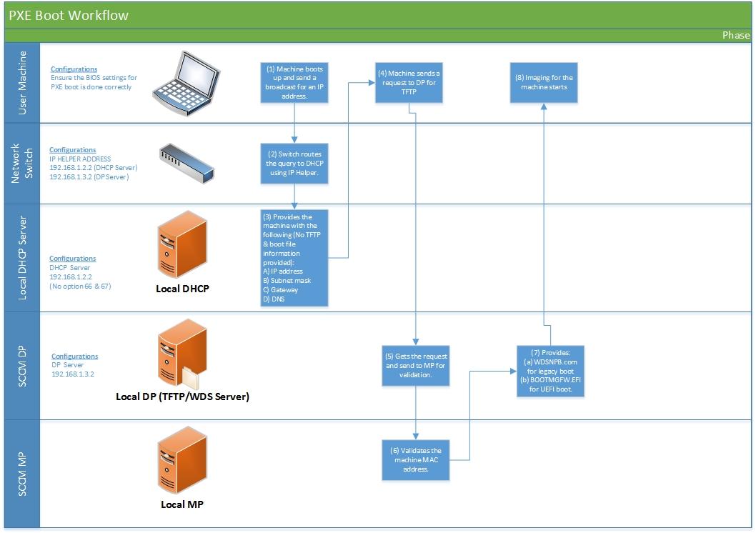 pxe boot diagram wire data schema u2022 rh 45 63 49 3