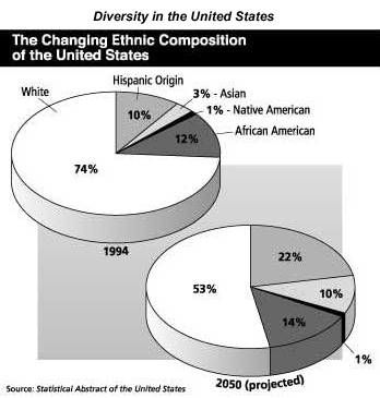 """the decreasing rate of racism in united states racial and ethnic groups Study after study demonstrates americans have racial biases  we need a new,  national conversation about race – about what it means  about racial and  ethnic minorities that are based on racist stereotypes  lending and declining  real value of the federal minimum wage,"""" said  best price program."""