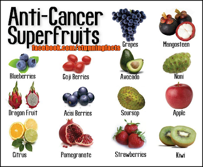 TOP ANTI-CANCER SUPERFRUITS