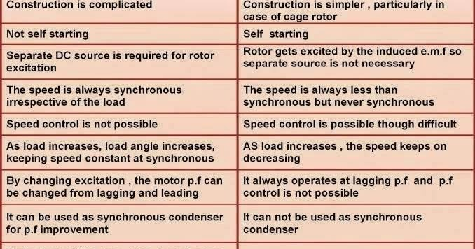 comparison advantages and disadvantages of dc motor engineering essay Executive summary   further, the development of low-cost, rugged and  efficient ac machines, to dominate the electrical  electrical, electronic and  electromechanical engineering is at the base of the potential switch  in this  section, a first comparison of the advantages and disadvantages of ac vs dc  systems is made.