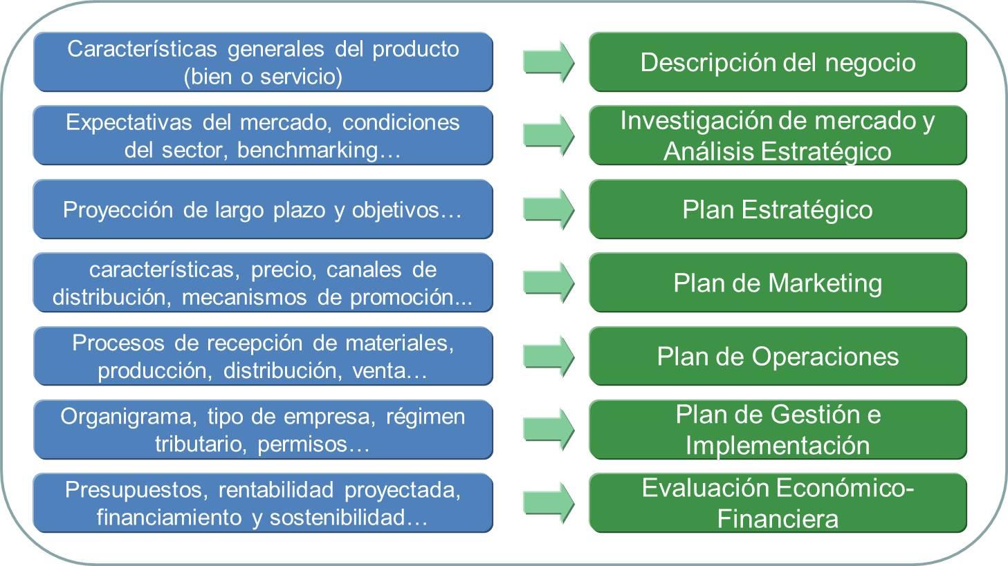 Para la elaboración de los planes mencionados se pueden utilizar  metodologías y/o herramientas administrativas como las que se mencionan a  continuación: