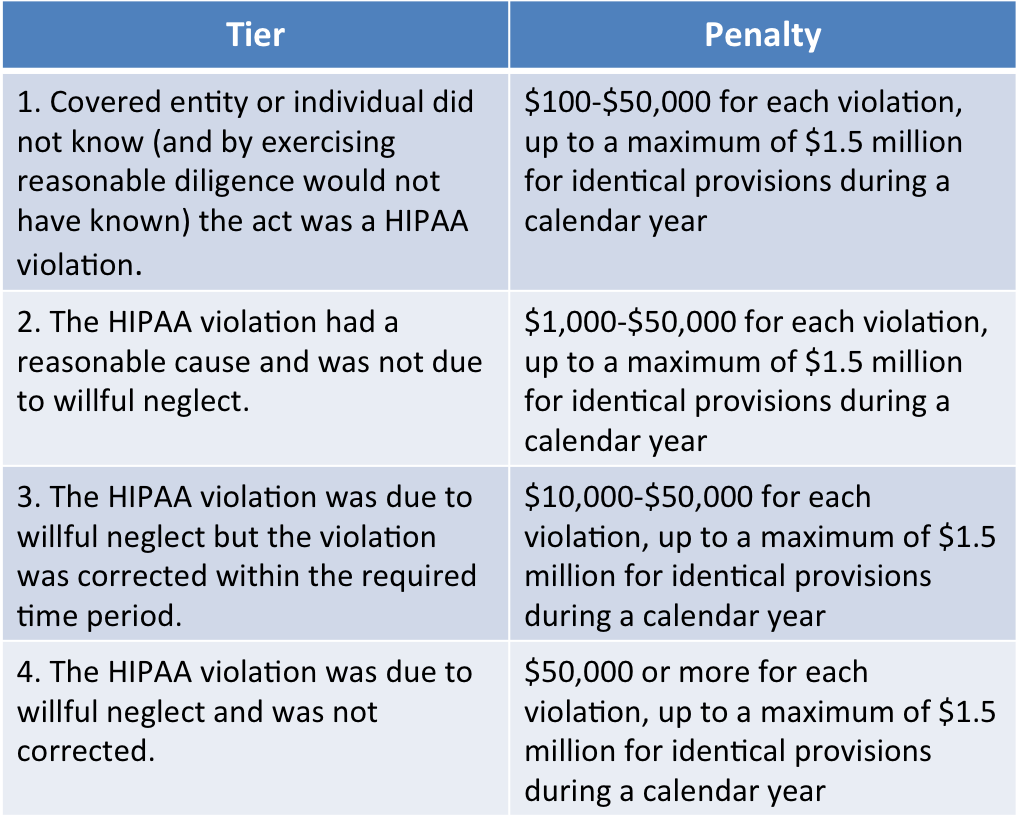 hipaa audit requirements and violation fines