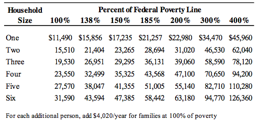 federal_poverty_level_FPL_2013_RIPEC.png