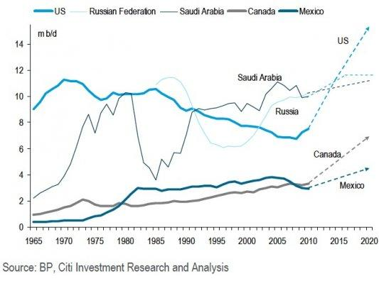 a new industrial revolution from oil and gas production in north america the new middle east