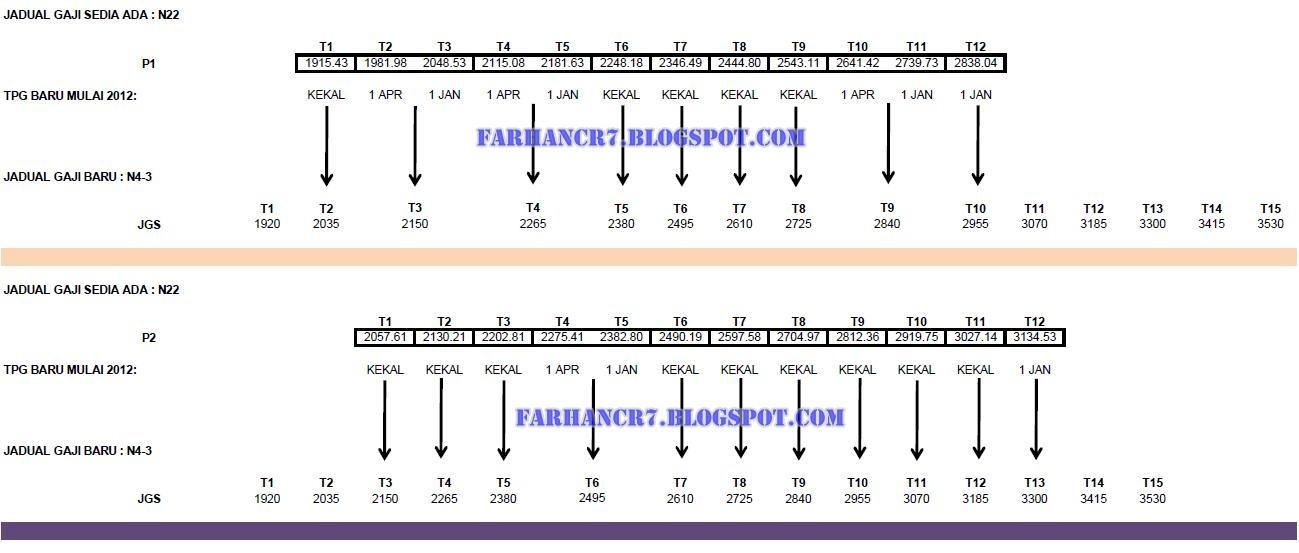 Jadual Gred Gaji N17 SSM kepada Jadual Gaji Baru SBPA N4-1