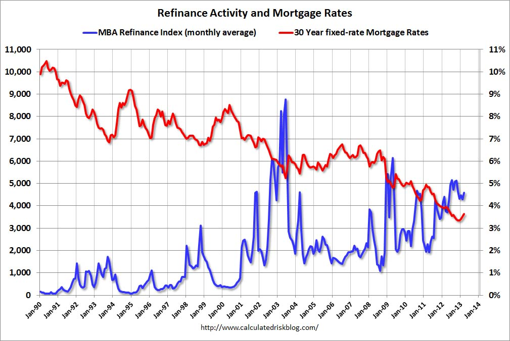 Calculated Risk: Freddie Mac: Mortgage Rates increase in ...