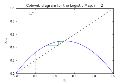 Beyond microfoundations june 2012 no matter the initial condition if r 2 all trajectories of the logistic map will converge quite quickly on a unique steady state value of 12 ccuart Image collections