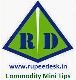 Free Mcx Commodity Mini Tips