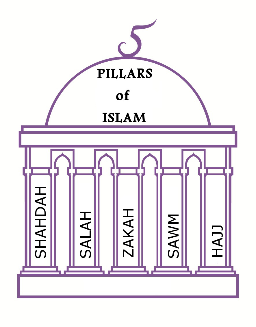 pillars of faith in islam The 'five pillars' of islam are the foundation of muslim life: faith or belief in the oneness of god and the finality of the prophethood of muhammad establishment of.