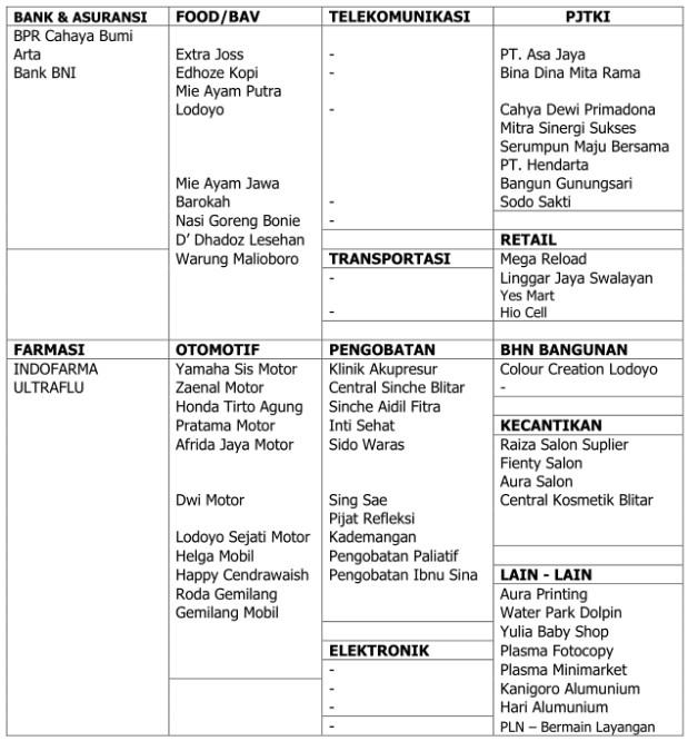 Daftar Mitra Losta Radio FM