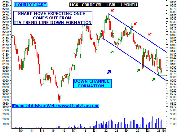 MCX commences options trading in crude oil contracts