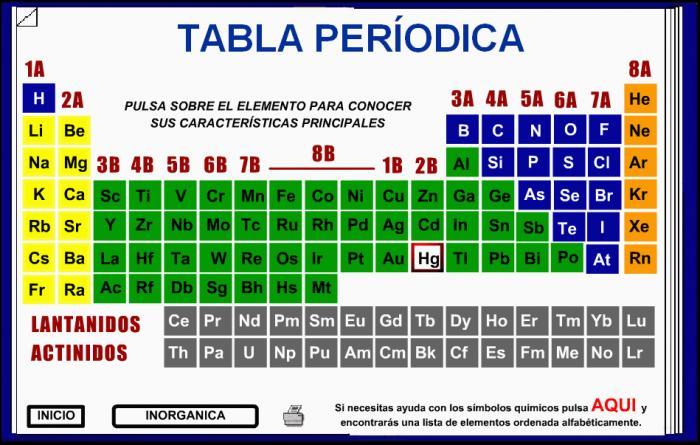 Qumica orgnica tabla periodica tabla periodica publicado por sule en 2014 urtaz Choice Image