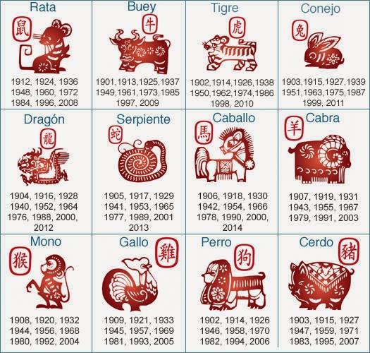 El mundo de los sue os significado del zodiaco chino - Orden de los signos zodiacales ...