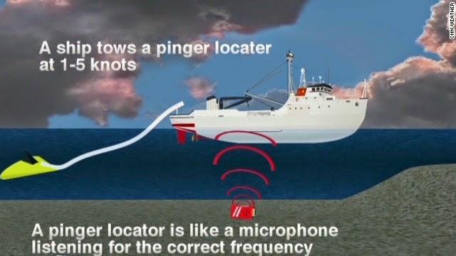 Bagaimana Ping Locator Diguna Cari MH 370 Di Dasar Laut