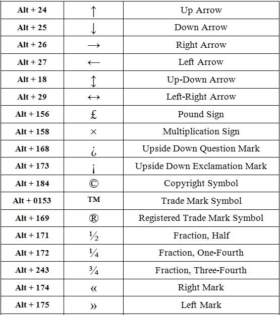 Microsoft Word Keyboard Shortcuts Symbols